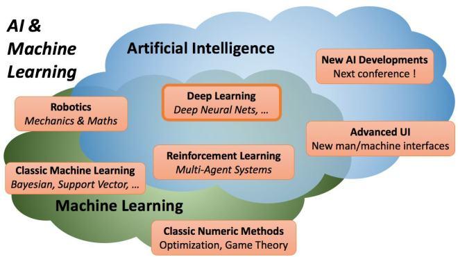Landscape AI Machine Learning